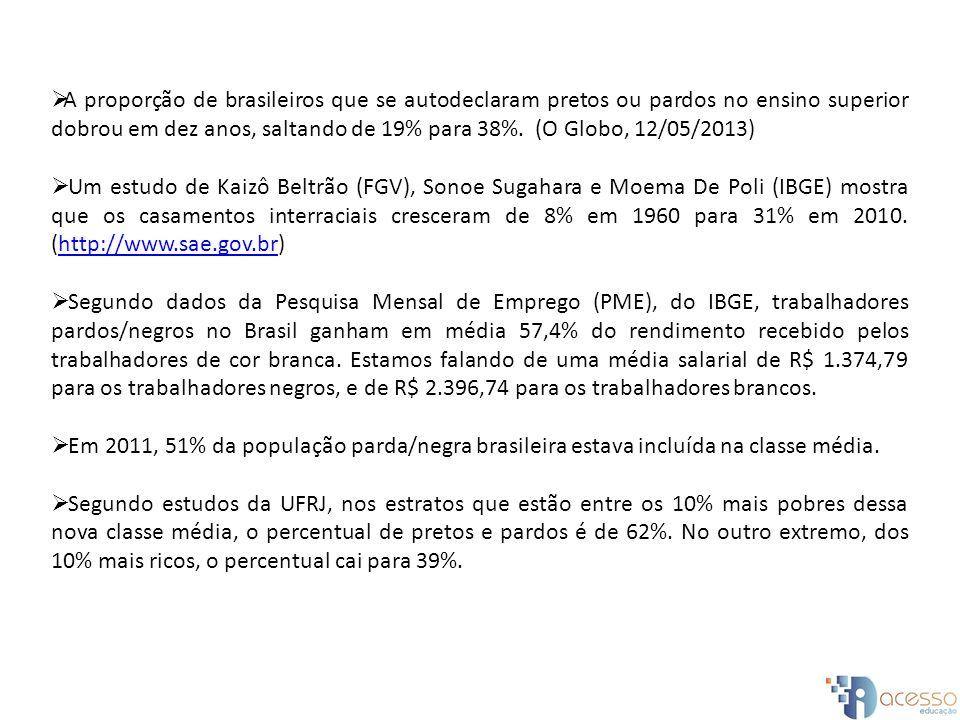 A proporção de brasileiros que se autodeclaram pretos ou pardos no ensino superior dobrou em dez anos, saltando de 19% para 38%. (O Globo, 12/05/2013)