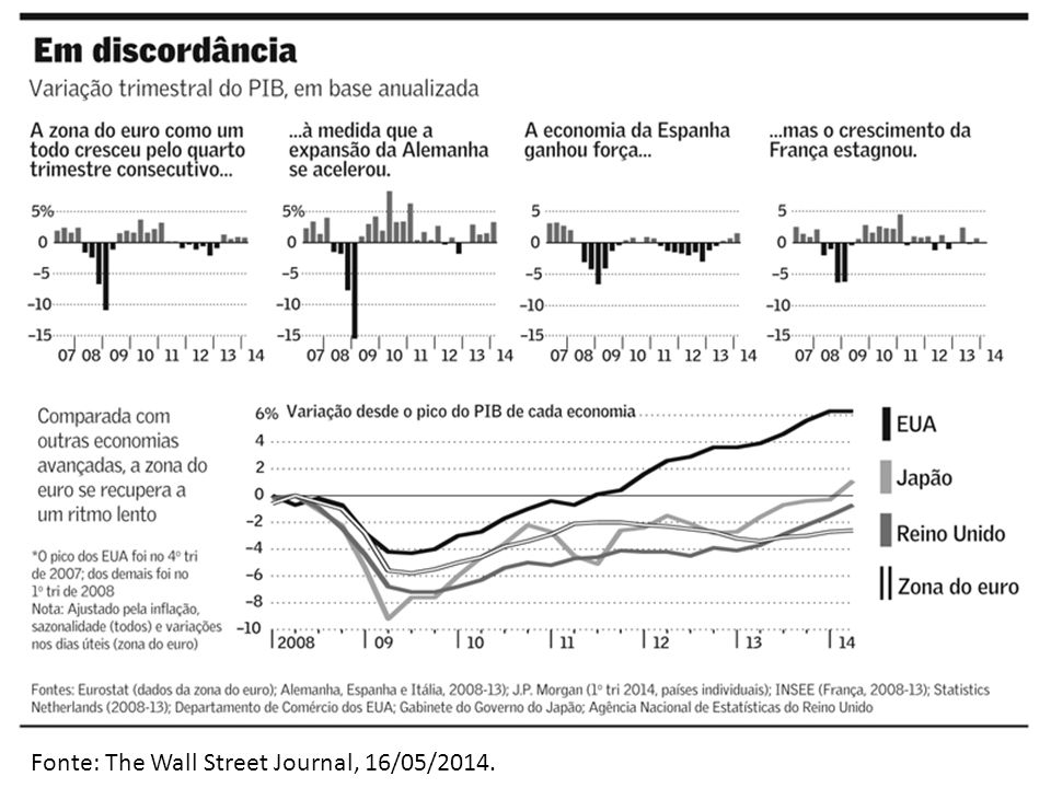 Fonte: The Wall Street Journal, 16/05/2014.