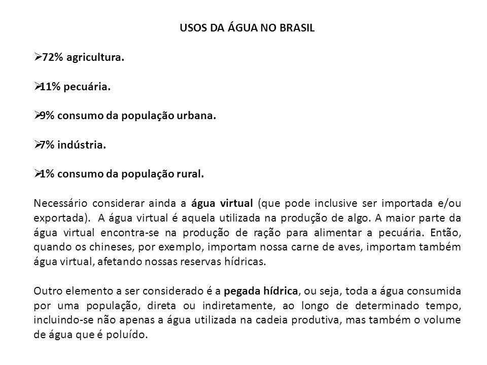 USOS DA ÁGUA NO BRASIL 72% agricultura. 11% pecuária. 9% consumo da população urbana. 7% indústria.