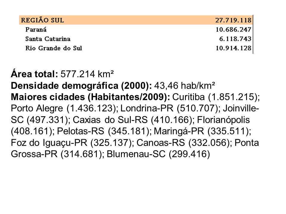 Área total: 577.214 km² Densidade demográfica (2000): 43,46 hab/km² Maiores cidades (Habitantes/2009): Curitiba (1.851.215); Porto Alegre (1.436.123); Londrina-PR (510.707); Joinville-SC (497.331); Caxias do Sul-RS (410.166); Florianópolis (408.161); Pelotas-RS (345.181); Maringá-PR (335.511); Foz do Iguaçu-PR (325.137); Canoas-RS (332.056); Ponta Grossa-PR (314.681); Blumenau-SC (299.416)