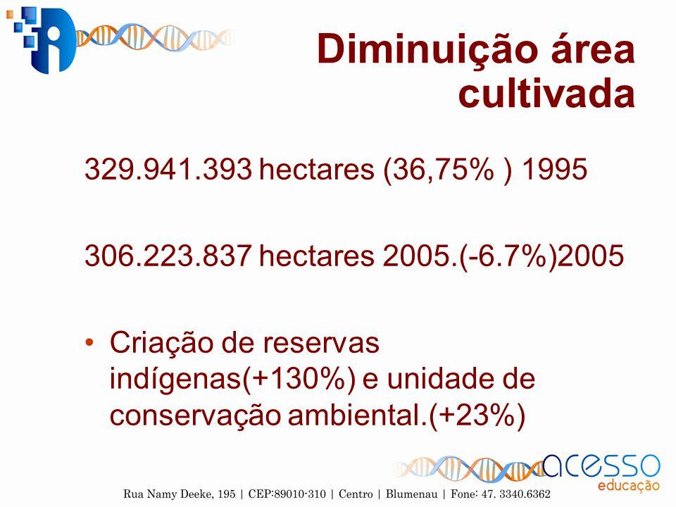 Diminuição área cultivada