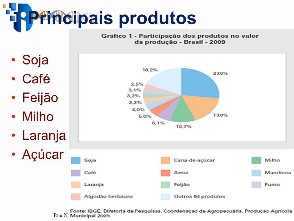 Principais produtos Soja Café Feijão Milho Laranja Açúcar