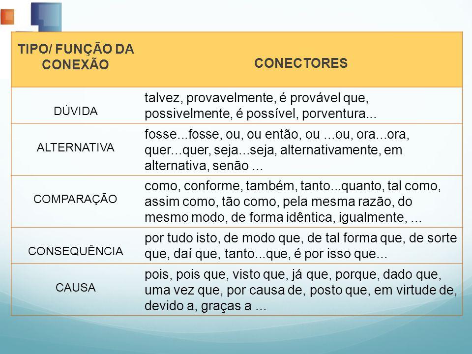 TIPO/ FUNÇÃO DA CONEXÃO