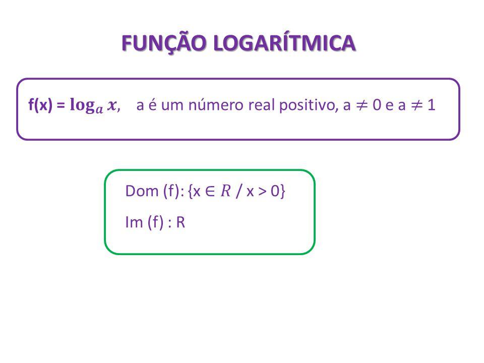 FUNÇÃO LOGARÍTMICA f(x) = 𝐥𝐨𝐠 𝒂 𝒙, a é um número real positivo, a ≠ 0 e a ≠ 1. Dom (f): {x ∈𝑅 / x > 0}