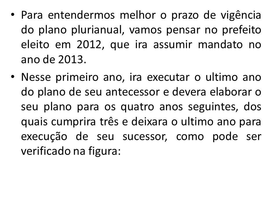 Para entendermos melhor o prazo de vigência do plano plurianual, vamos pensar no prefeito eleito em 2012, que ira assumir mandato no ano de 2013.