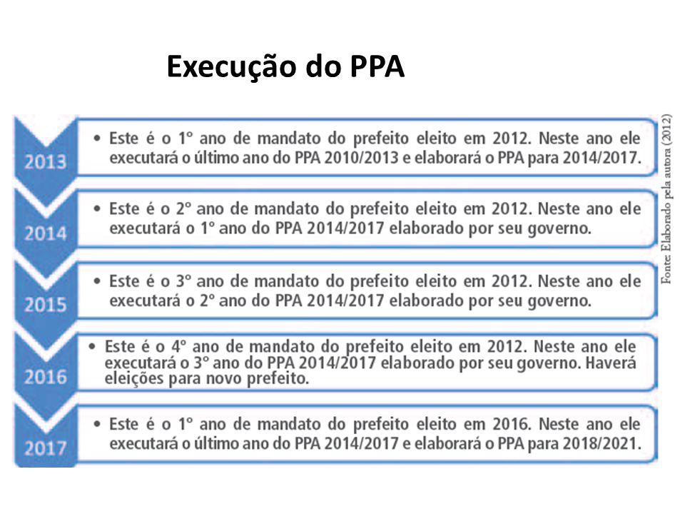 Execução do PPA
