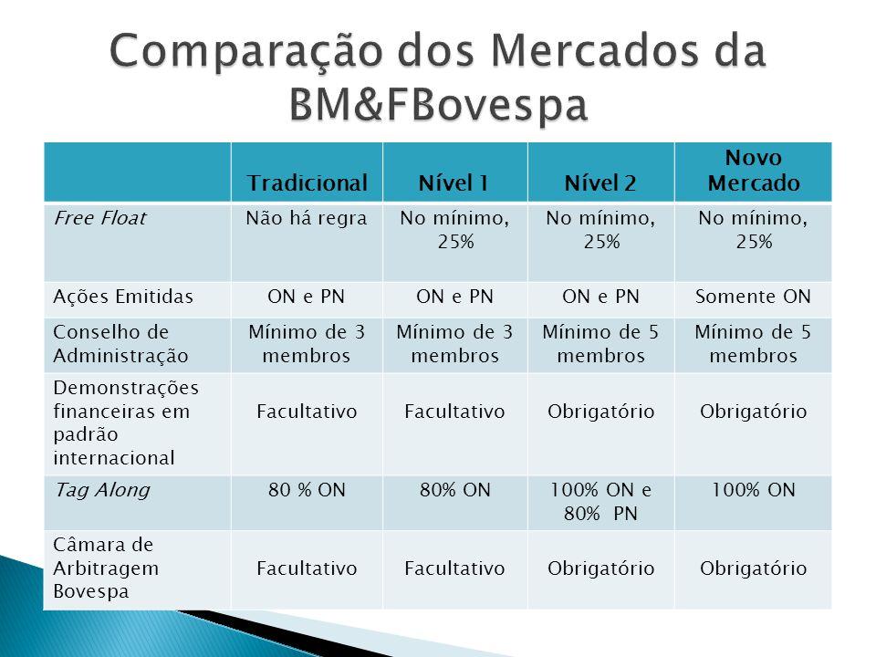 Comparação dos Mercados da BM&FBovespa