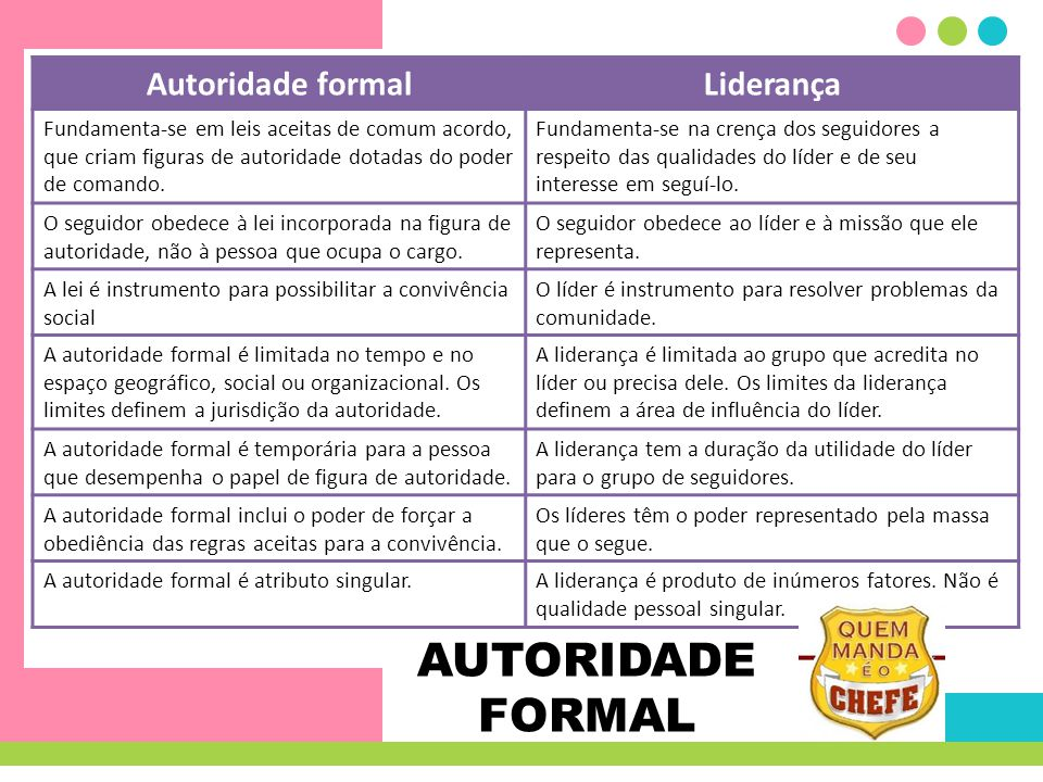 AUTORIDADE FORMAL Autoridade formal Liderança