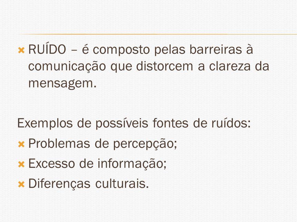RUÍDO – é composto pelas barreiras à comunicação que distorcem a clareza da mensagem.