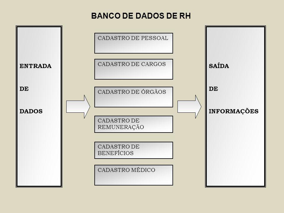 BANCO DE DADOS DE RH ENTRADA DE DADOS SAÍDA DE INFORMAÇÕES
