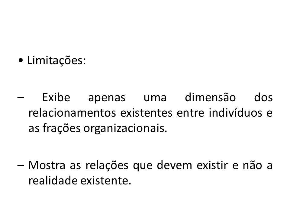 • Limitações: – Exibe apenas uma dimensão dos relacionamentos existentes entre indivíduos e as frações organizacionais.