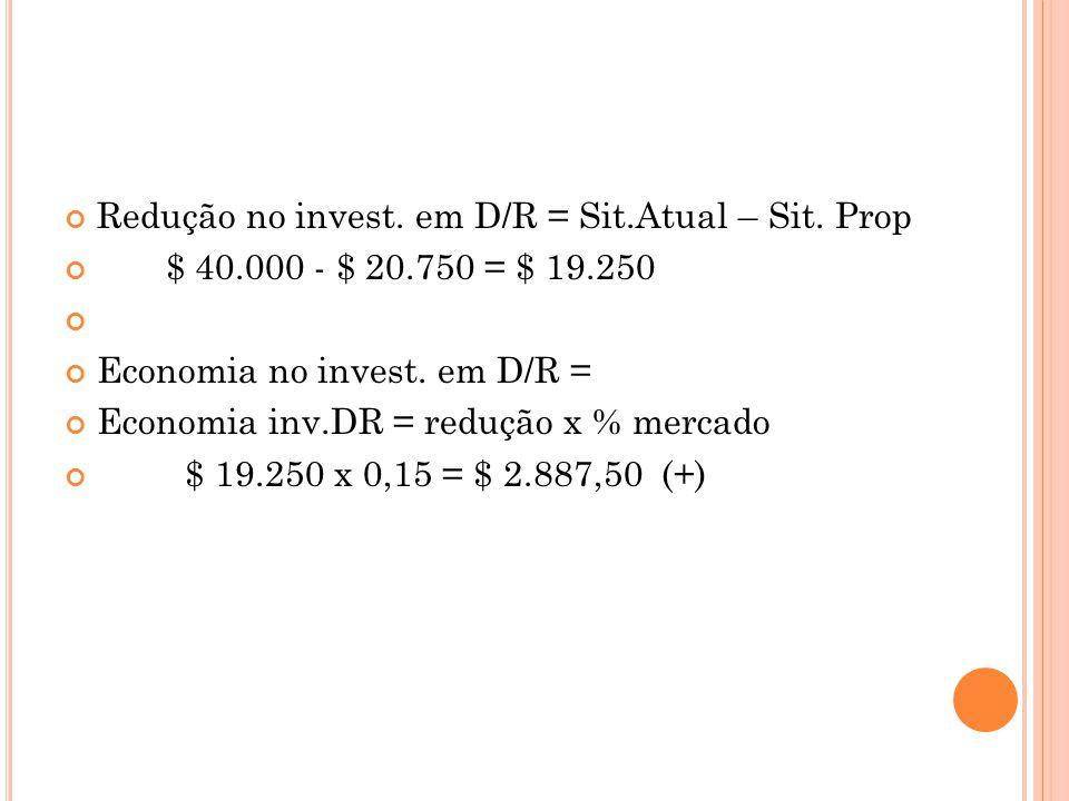 Redução no invest. em D/R = Sit.Atual – Sit. Prop