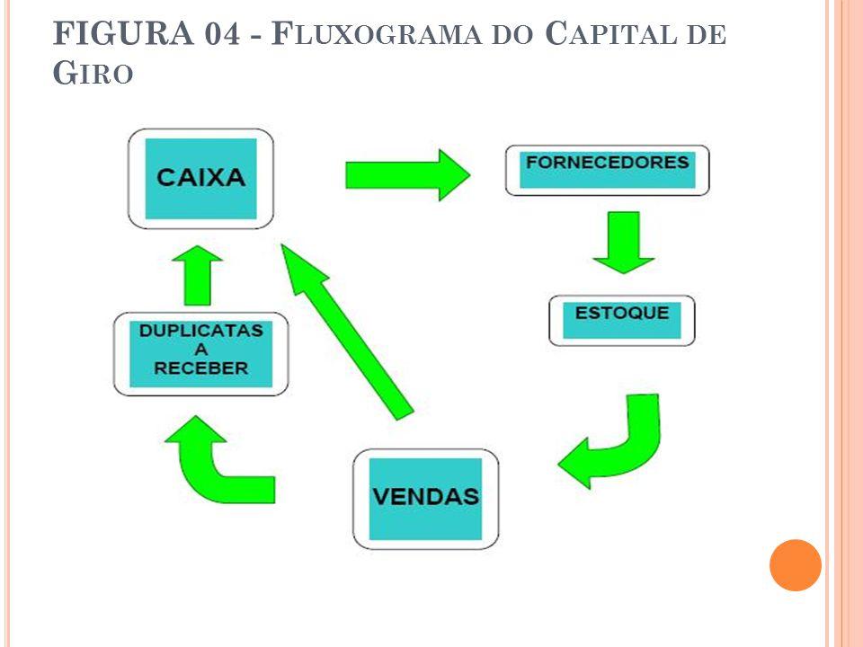 FIGURA 04 - Fluxograma do Capital de Giro
