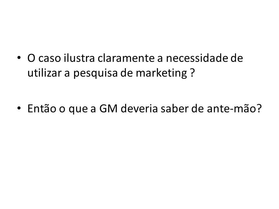 O caso ilustra claramente a necessidade de utilizar a pesquisa de marketing