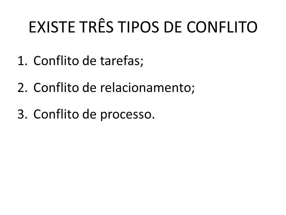EXISTE TRÊS TIPOS DE CONFLITO