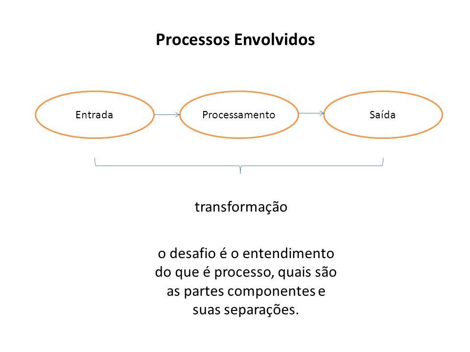 Processos Envolvidos transformação