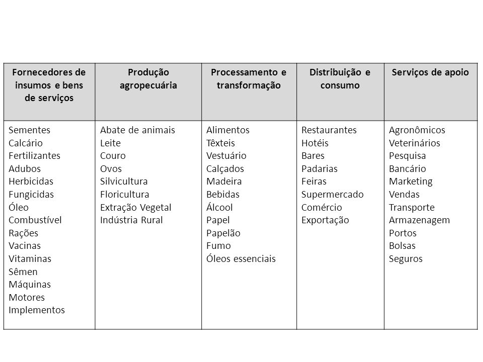 Fornecedores de insumos e bens de serviços Produção agropecuária