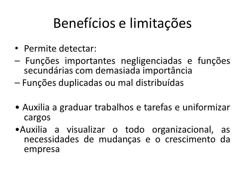 Benefícios e limitações