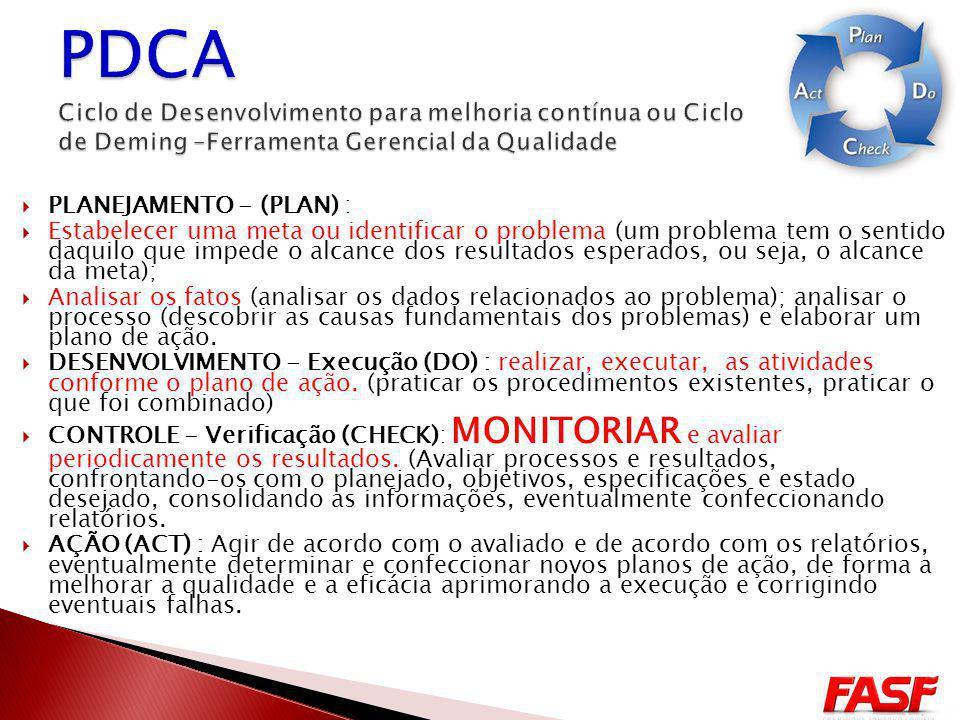PDCA Ciclo de Desenvolvimento para melhoria contínua ou Ciclo de Deming –Ferramenta Gerencial da Qualidade