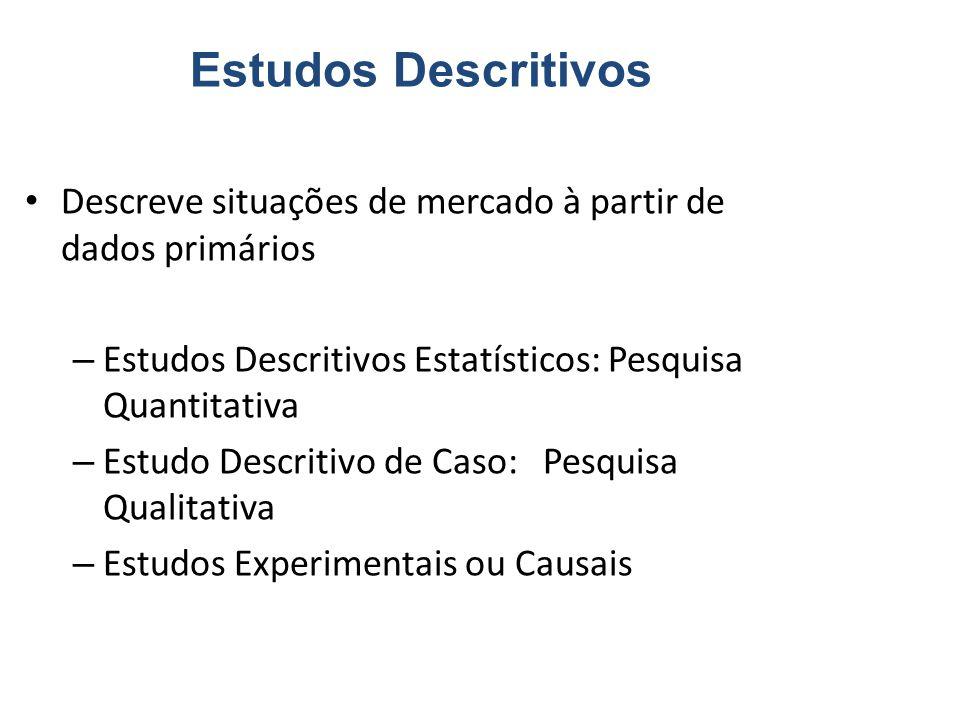 Estudos Descritivos Descreve situações de mercado à partir de dados primários. Estudos Descritivos Estatísticos: Pesquisa Quantitativa.