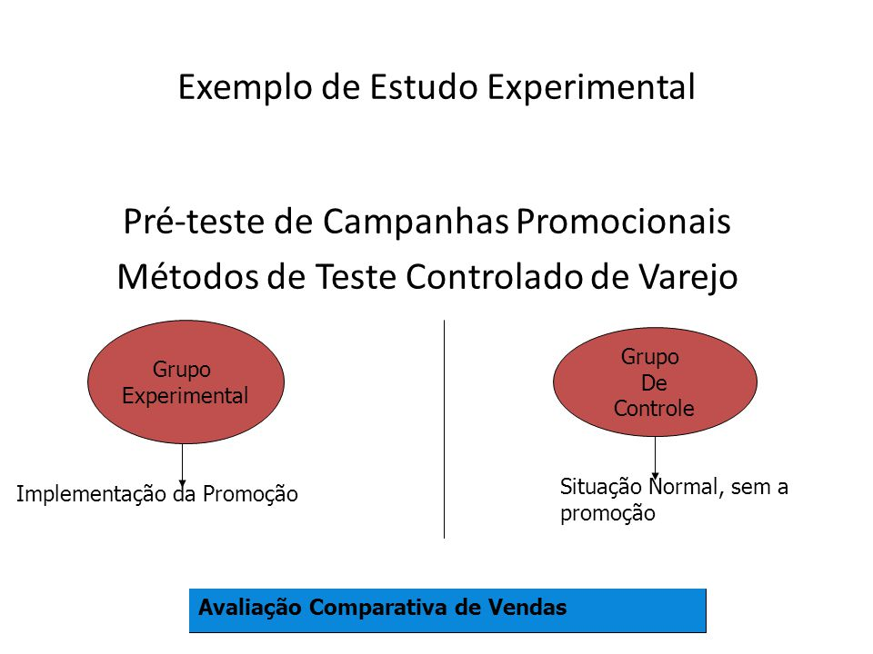 Exemplo de Estudo Experimental