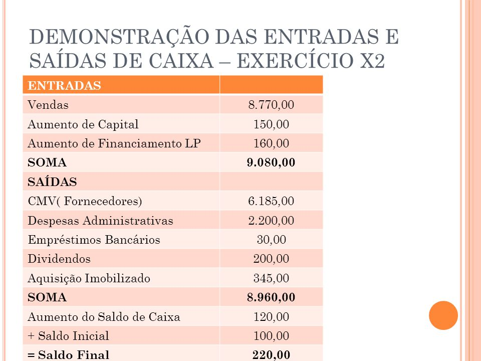 DEMONSTRAÇÃO DAS ENTRADAS E SAÍDAS DE CAIXA – EXERCÍCIO X2