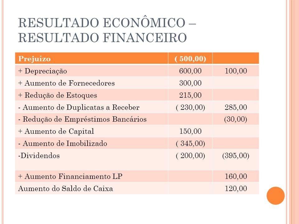 RESULTADO ECONÔMICO – RESULTADO FINANCEIRO