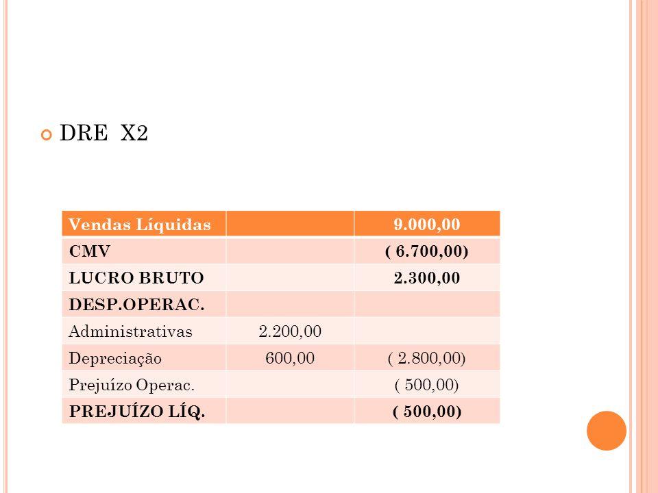 DRE X2 Vendas Líquidas 9.000,00 CMV ( 6.700,00) LUCRO BRUTO 2.300,00