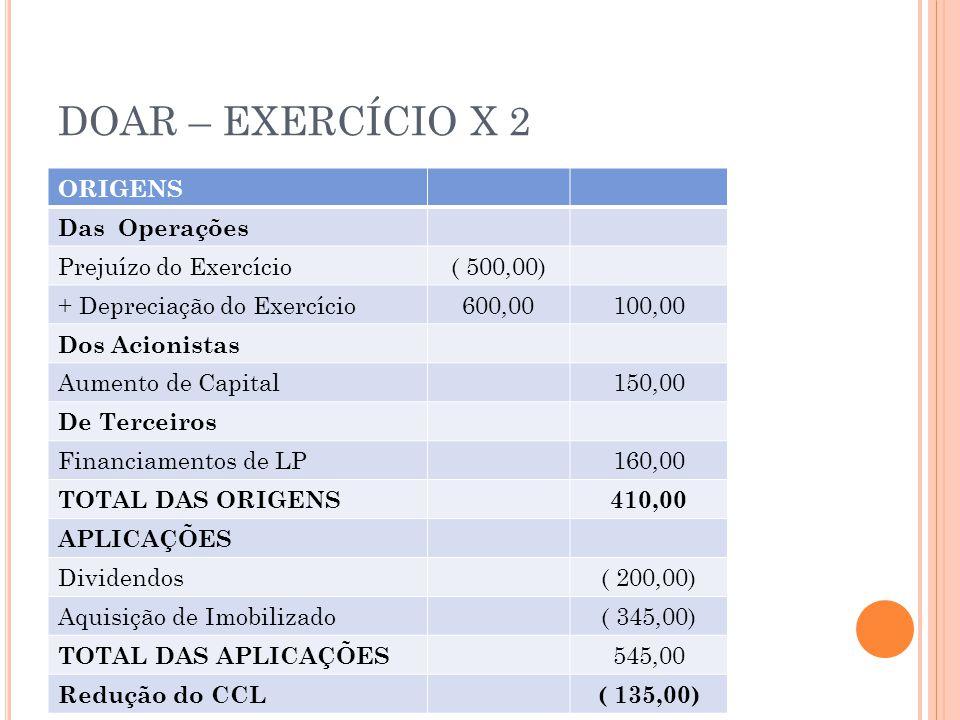 DOAR – EXERCÍCIO X 2 ORIGENS Das Operações Prejuízo do Exercício