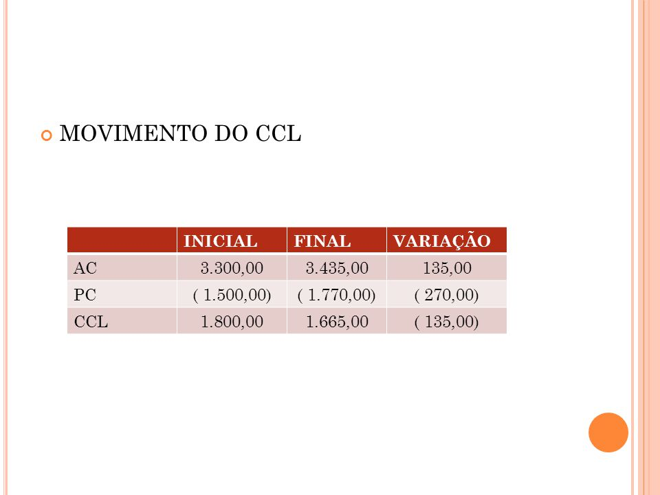 MOVIMENTO DO CCL INICIAL FINAL VARIAÇÃO AC 3.300,00 3.435,00 135,00 PC