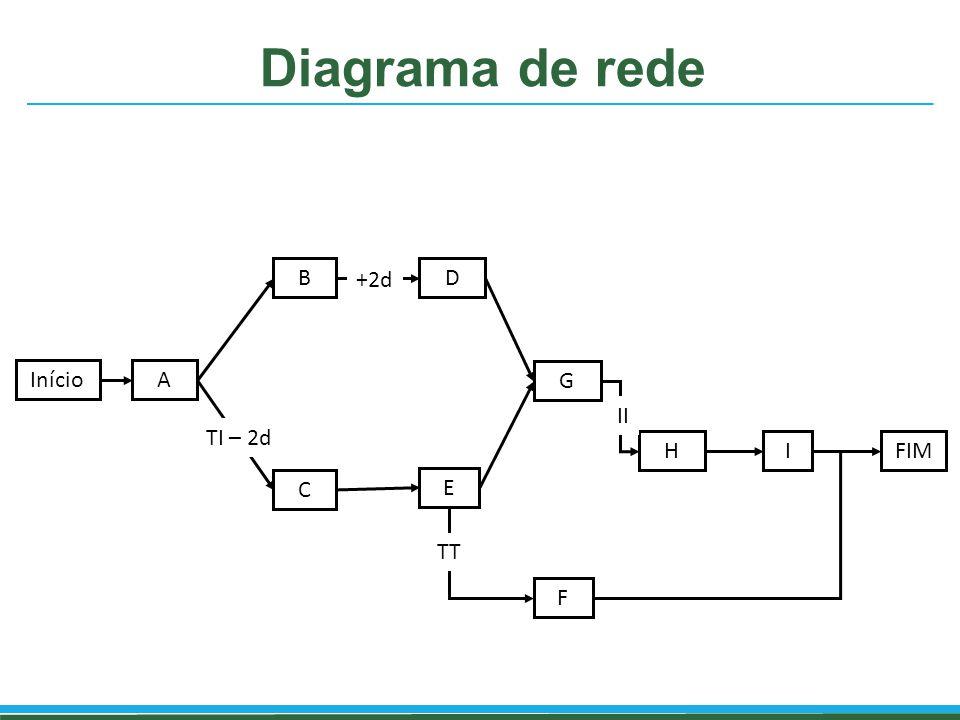 Diagrama de rede B +2d D Início A G II TI – 2d H I FIM C E TT F
