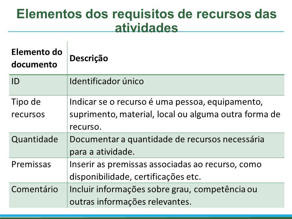 Elementos dos requisitos de recursos das atividades