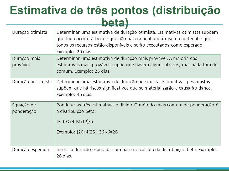 Estimativa de três pontos (distribuição beta)