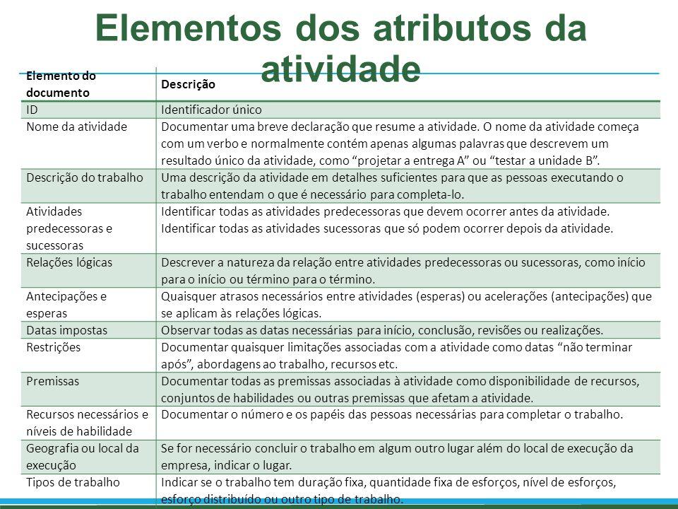 Elementos dos atributos da atividade