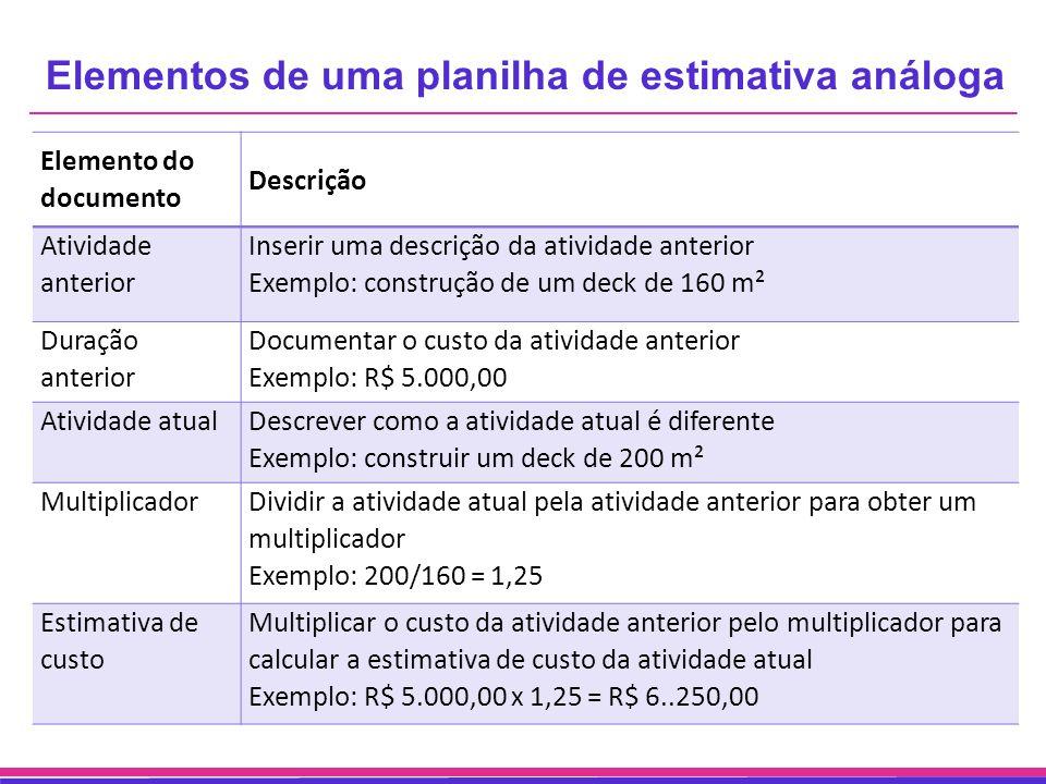 Elementos de uma planilha de estimativa análoga