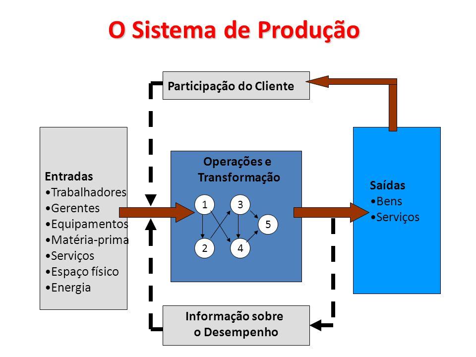 O Sistema de Produção Participação do Cliente Operações e