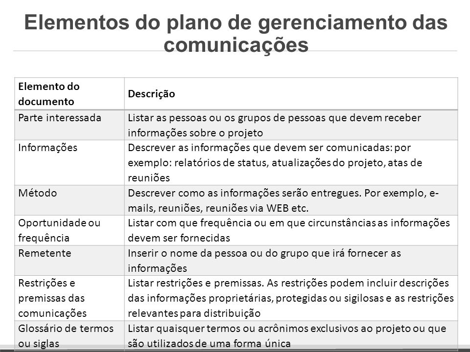 Elementos do plano de gerenciamento das comunicações