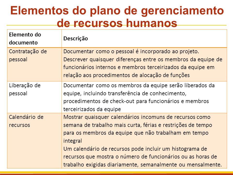 Elementos do plano de gerenciamento de recursos humanos