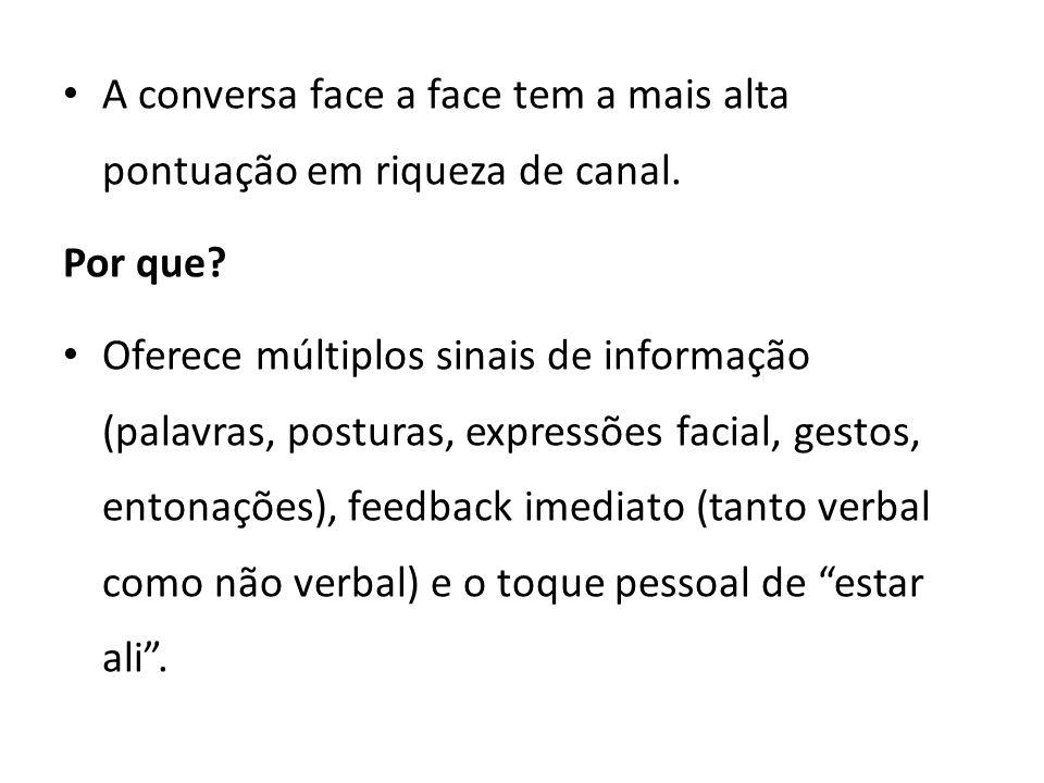 A conversa face a face tem a mais alta pontuação em riqueza de canal.