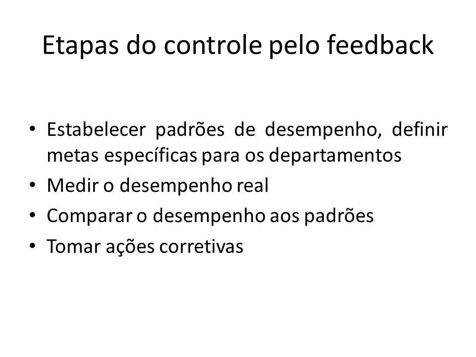 Etapas do controle pelo feedback