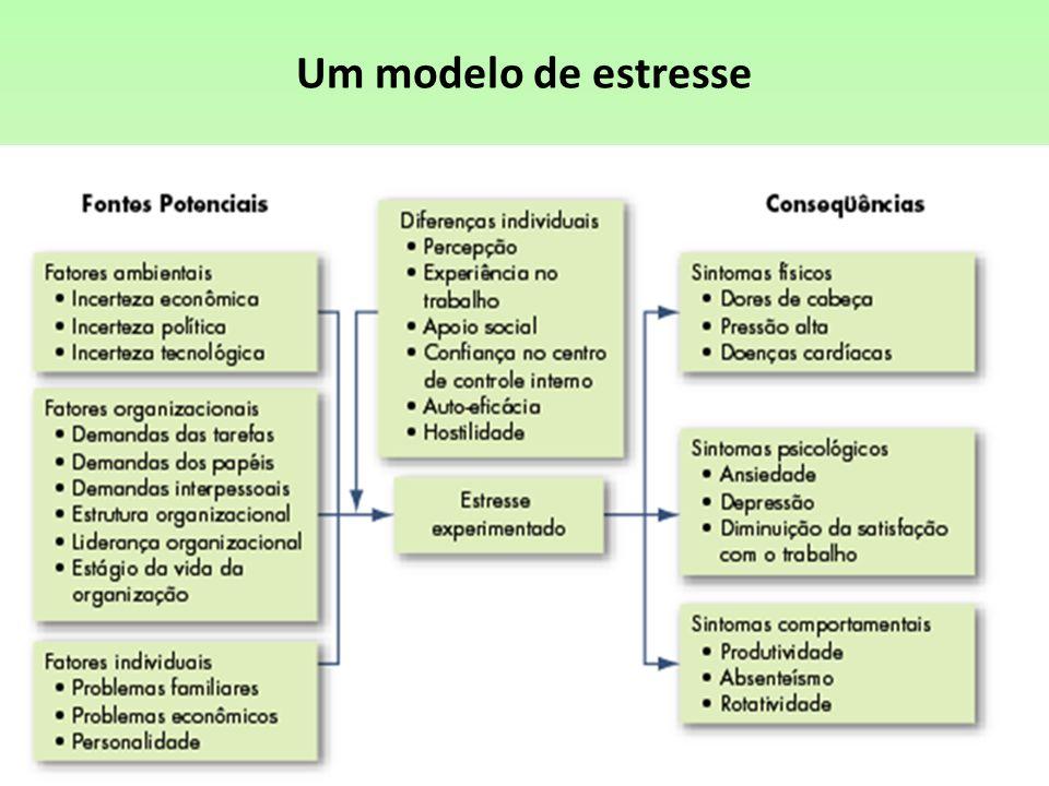Um modelo de estresse