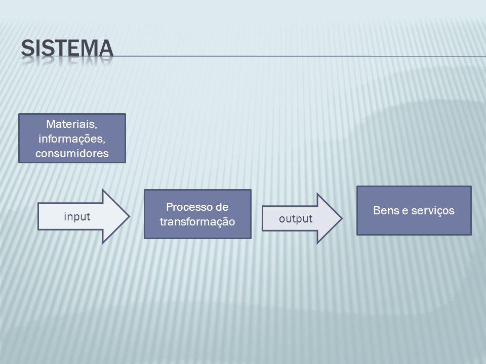 sistema Materiais, informações, consumidores Bens e serviços input