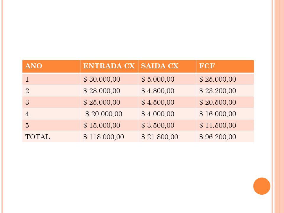 ANO ENTRADA CX. SAIDA CX. FCF. 1. $ 30.000,00. $ 5.000,00. $ 25.000,00. 2. $ 28.000,00. $ 4.800,00.