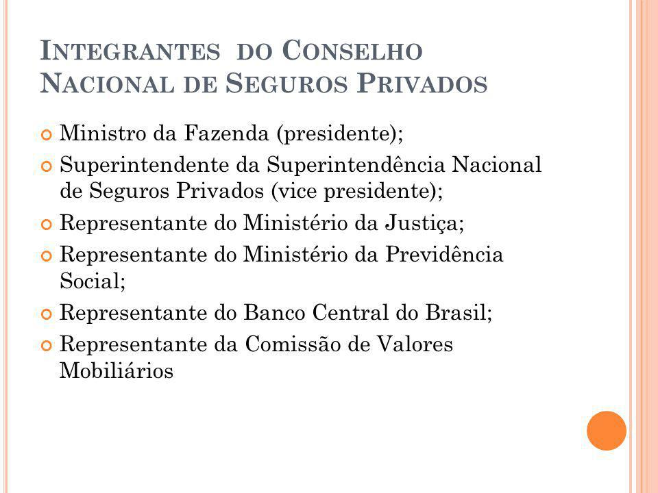 Integrantes do Conselho Nacional de Seguros Privados