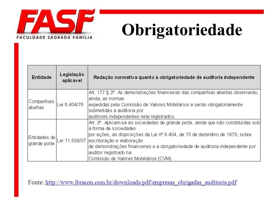 Obrigatoriedade Fonte: http://www.ibracon.com.br/downloads/pdf/empresas_obrigadas_auditoria.pdf