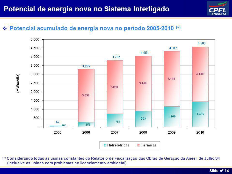 Potencial de energia nova no Sistema Interligado