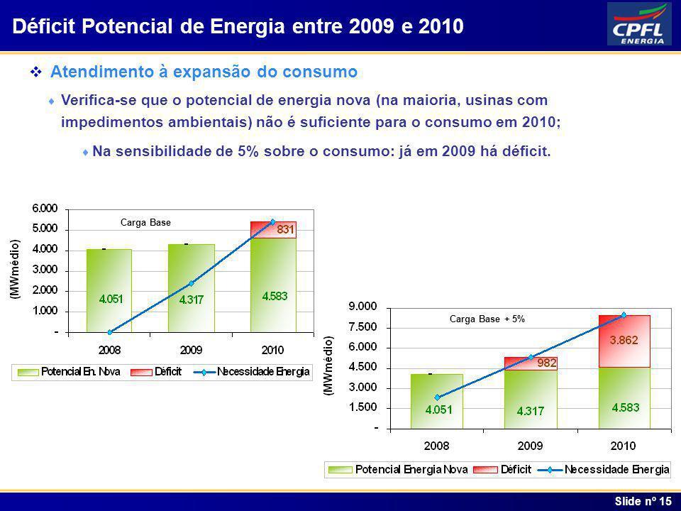 Déficit Potencial de Energia entre 2009 e 2010