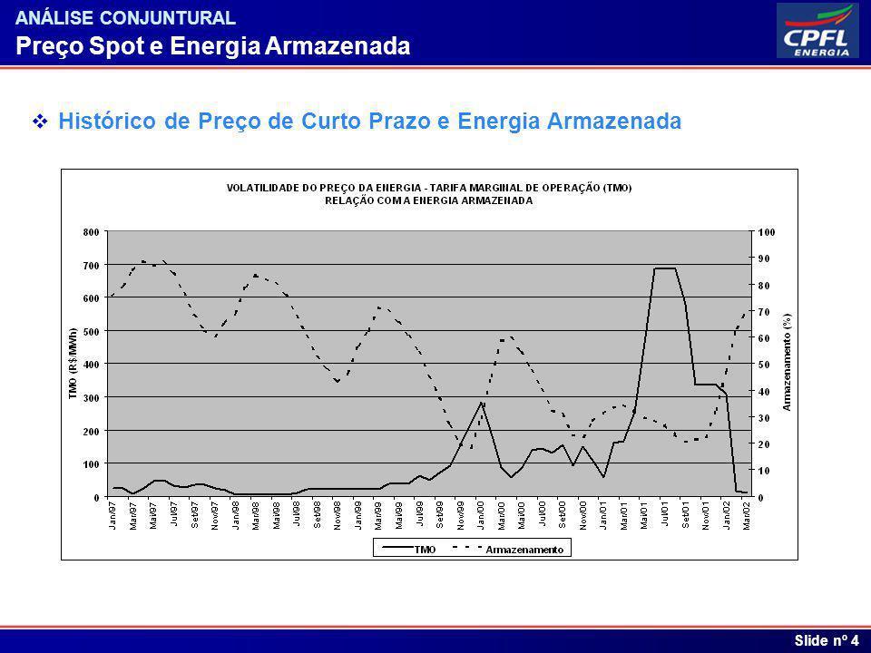 Índice Preço Spot e Energia Armazenada