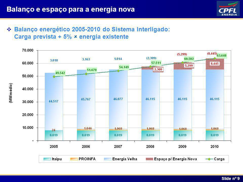 Índice Balanço e espaço para a energia nova