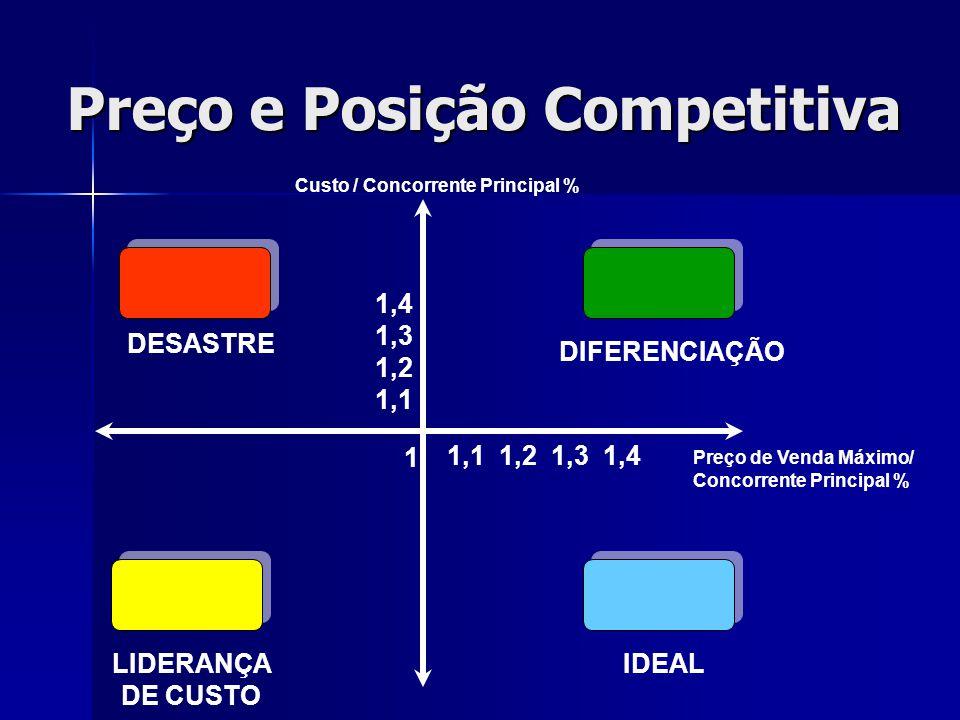 Preço e Posição Competitiva